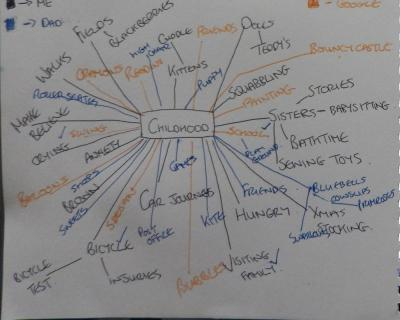 Childhood mindmap