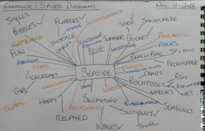 Seaside mindmap