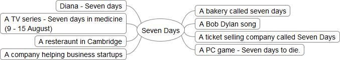 Seven Days Mindmap